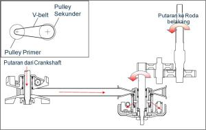 cvt diagram